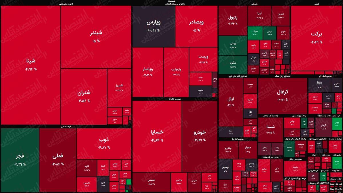 نقشه بورس امروز (۲خرداد) / شاخص کل بیش از ۱۰هزار واحد افت کرد
