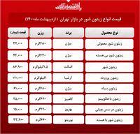 قیمت جدید زیتون در بازار (اردیبهشت۱۴۰۰) +جدول