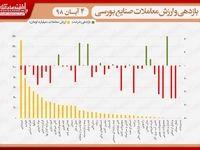 نقشه بازدهی و ارزش معاملات صنایع بورسی در انتهای داد و ستدهای روز جاری/ شاخص همچنان در سرازیری