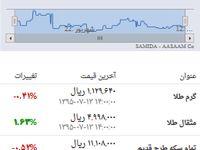 قیمت روز طلا و سکه در بازار ۱۳ مهر