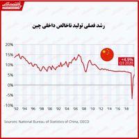رشد اقتصادی چین آهستهتر از حد انتظار/ کمترین رشد در ۲۸سال گذشته