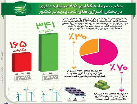 جذب سرمایهگذاری در بخش انرژیهای تجدیدپذیر+اینفوگرافیک