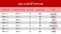 قیمت آپارتمان در مشهد چند؟