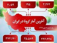 آخرین آمار کرونا در ایران (۱۳۹۹/۷/۶)