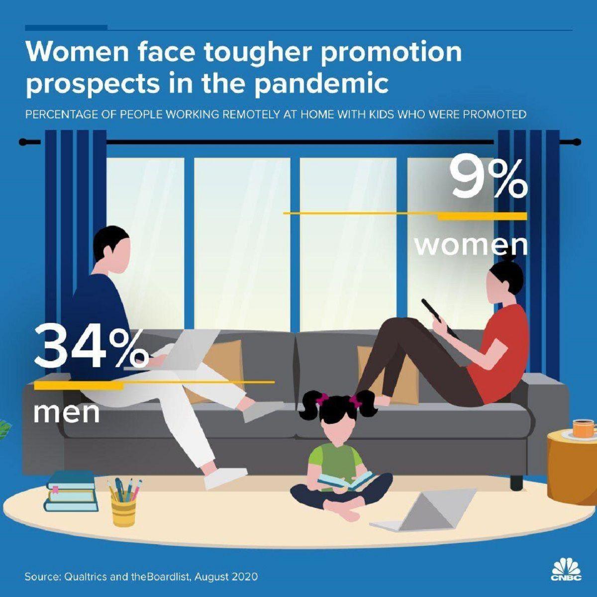 زنان در دوران دورکاری چقدر ترفیع شغلی گرفتند؟/ کرونا تبعیض جنسیتی را وخیمتر کرد