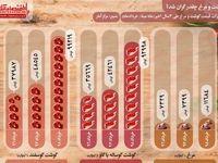 گوشت و مرغ چقدر گران شد؟/تغییرات قیمت گوشت و مرغ طی سه سال گذشته