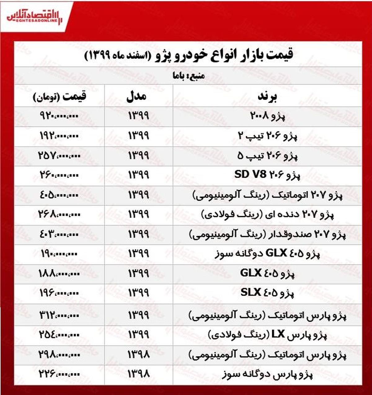 قیمت خودرو پژو در تهران +جدول