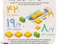 نگاهی به صادرات و واردات امسال