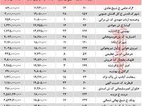 مظنه آپارتمان در مناطق مختلف تهران؟ + جدول
