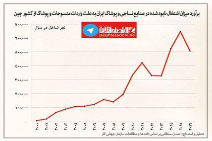 تاثیر منفی ارزانی دلار روی صنایع نساجی +اینفوگرافیک