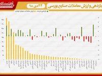 نقشه بازدهی و ارزش معاملات صنایع بورسی در انتهای داد و ستدهای روز جاری/ شاخص از صعود به کانال ۳۹۹هزار واحد بازماند