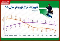 بررسی نرخ تورم کشور در سال98