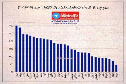سهم چین از کل واردات واردکنندگان بزرگ کالا از چین +اینفوگرافیک