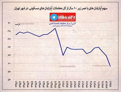 سهم آپارتمانهای زیر ۱۰سال از بازار مسکن تهران +اینفوگرافیک
