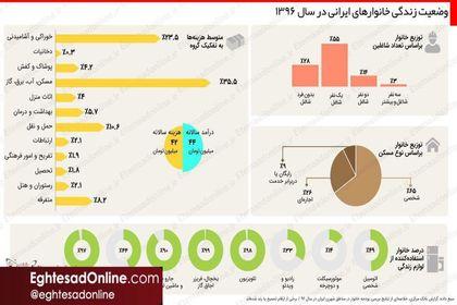 وضعیت زندگی خانوارهای ایرانی در سال۱۳۹۶ +اینفوگرافیک