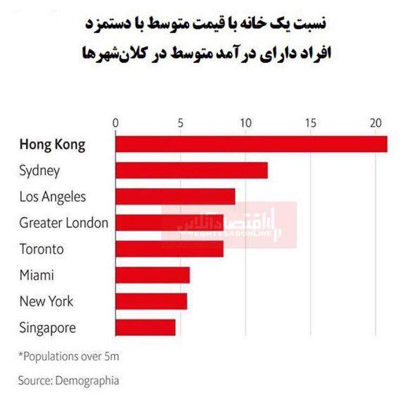در کدام کلانشهرهای جهان خانه گرانتر است؟