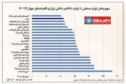 سهم صنعت از کل تولید ناخالص داخلی ایران و جهان +اینفوگرافیک
