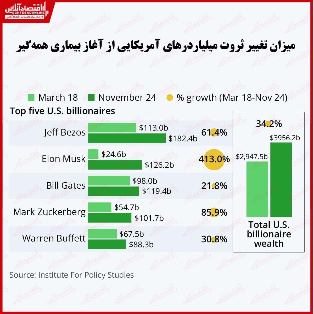 کرونا هم حریف ثروتمندان نشد!/ میلیاردرهای آمریکایی امسال چقدر سود کردند؟