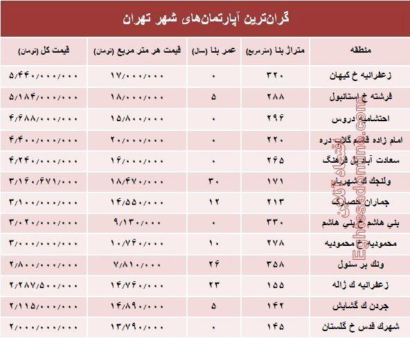 گران قیمت ترین آپارتمان های فروخته شده پایتخت؟ +جدول
