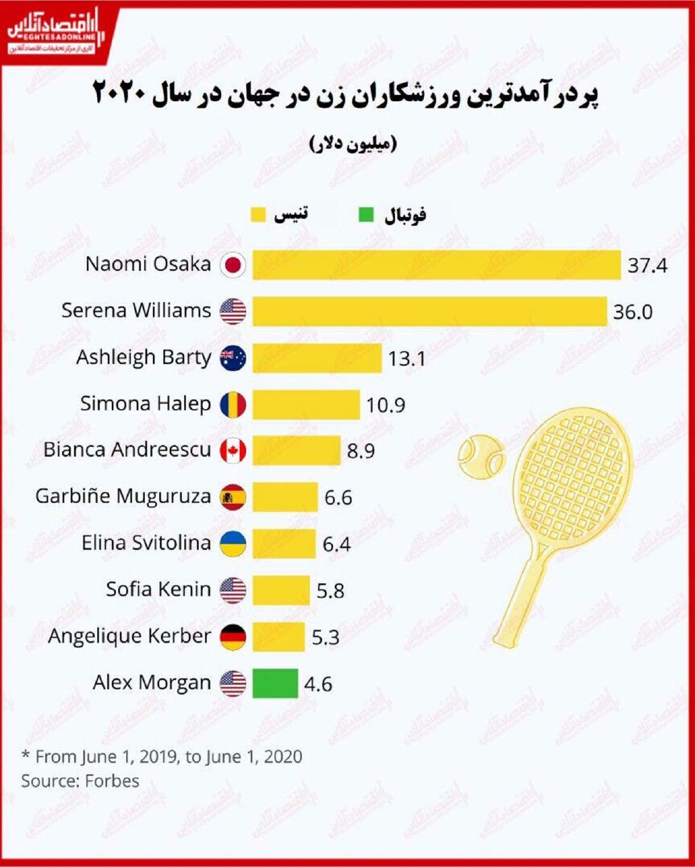 پردرآمدترین ورزشکاران زن جهان را بشناسید/ پیشتازی بازیکنان تنیس در کسب درآمد