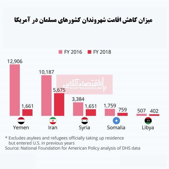 ممنوعیت مهاجرت کشورهای مسلمان به آمریکا چقدر افزایش یافته است؟/ ایران در جایگاه دوم ممنوعیت ورود به آمریکا