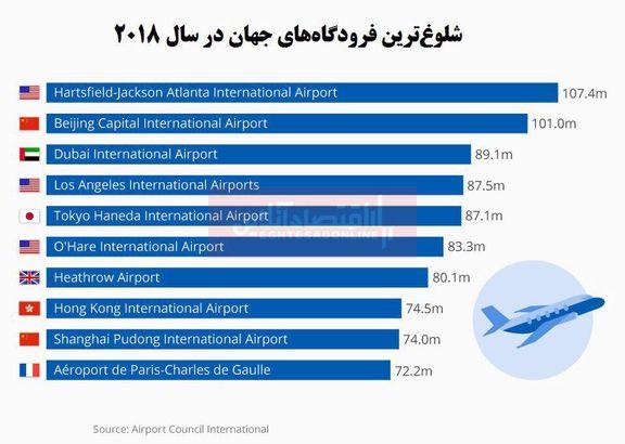 شلوغترین خطوط هوایی جهان را بشناسید
