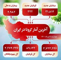 آخرین آمار کرونا در ایران (۱۴۰۰/۵/۴)