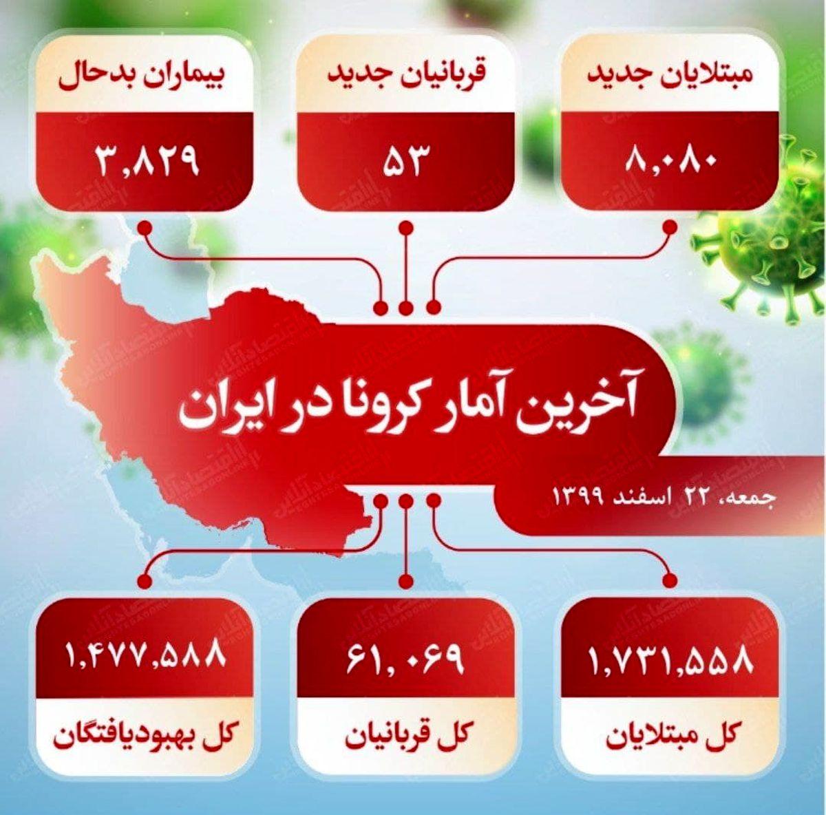 آخرین آمار کرونا در ایران (۹۹/۱۲/۲۲)