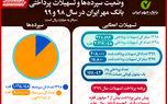 پرداخت 208هزار فقره تسهیلات توسط بانک قرضالحسنه مهر ایران/ پیشبینی ارائه 3میلیون وام تا پایان سال