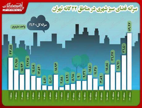 سرانه فضای سبز شهری در مناطق ۲۲گانه پایتخت