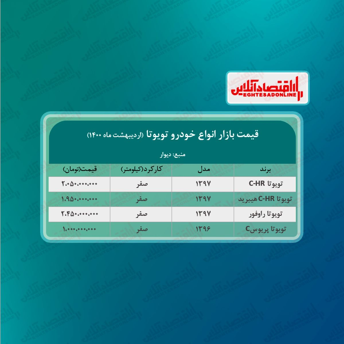 جدیدترین قیمت تویوتا C-HR در تهران + جدول