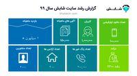 گزارش سال ۹۹ سایت شابش ، تحلیل بازار املاک بر اساس دادهها