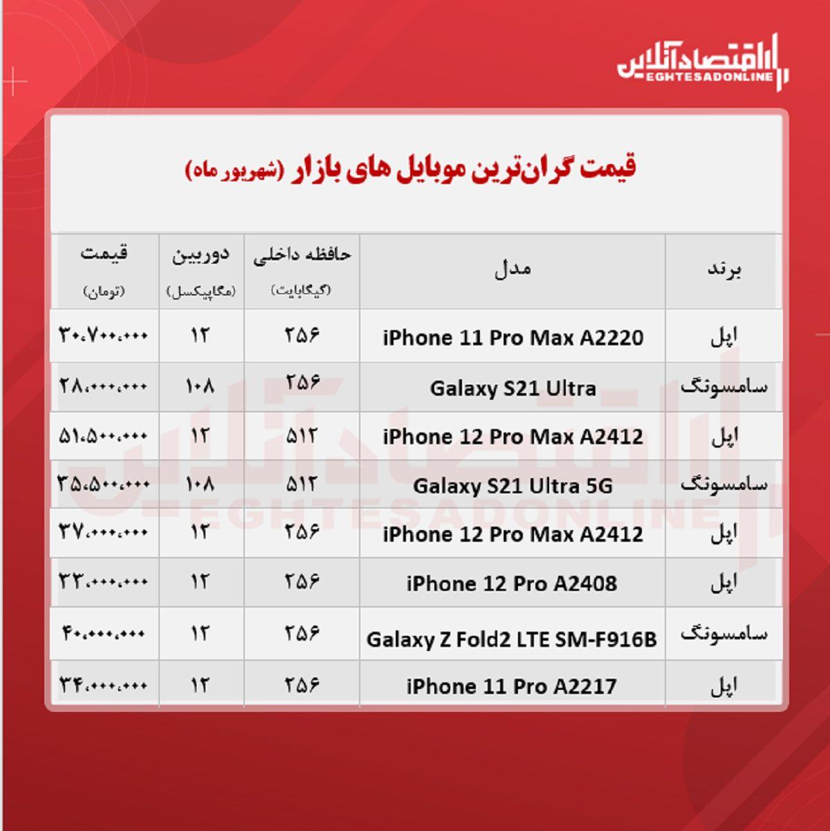 قیمت گران ترین گوشی های بازار / ۲۱شهریور