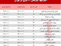 قیمت اجاره آپارتمان 70 متری در تهران + جدول