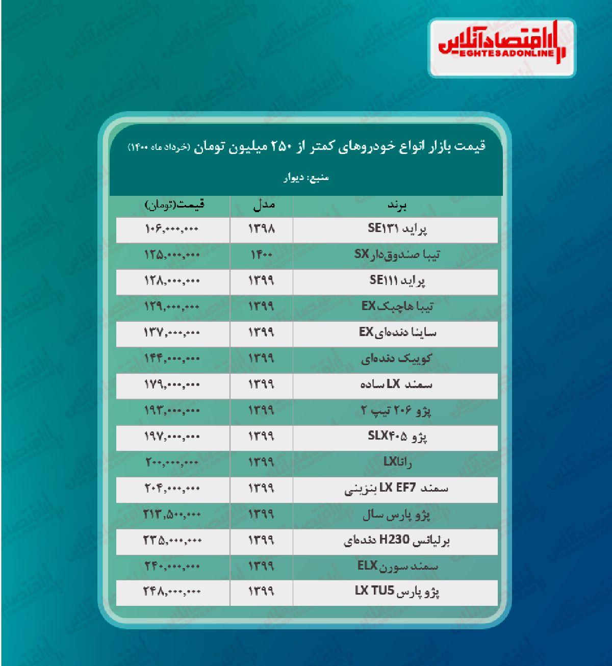قیمت خودروهای زیر ۲۵۰میلیون تهران + جدول