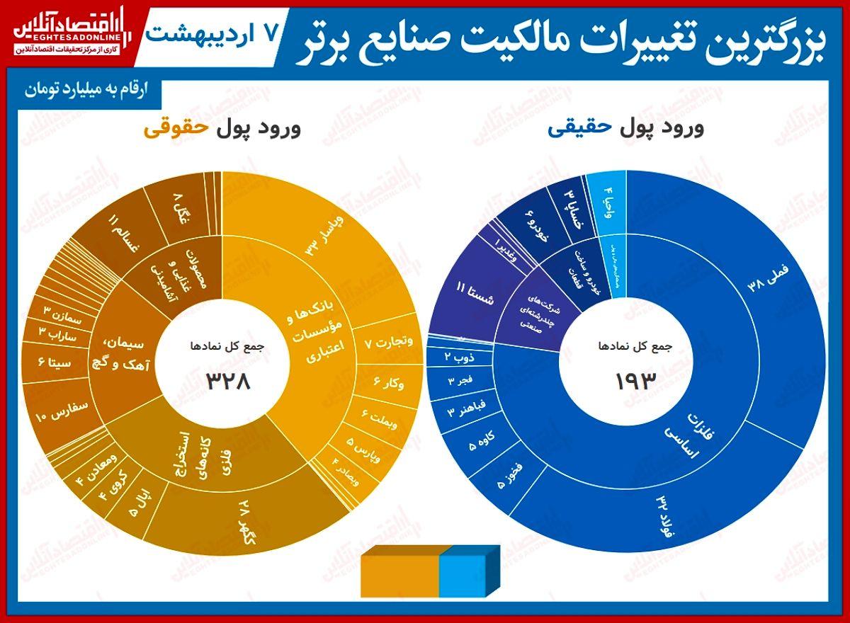 بیشترین تغییر مالکیت حقیقی و حقوقی در بورس تهران (۷اردیبهشت) / ورود پول حقیقیها به بزرگان