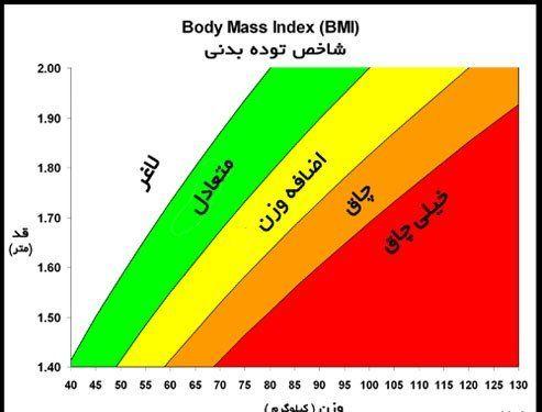 روشی برای اندازه گیری چاقی و لاغری