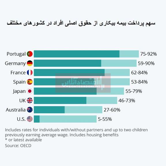 کدام کشورها بهترین مزایای بیکاری را دارند؟