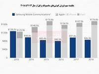 سهم بازار سامسونگ، نصف اپل!/ کاهش فروش ادامه دارد