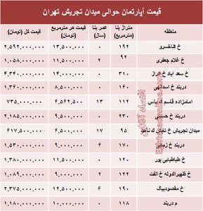 قیمت آپارتمان حوالی میدان تجریش؟ +جدول