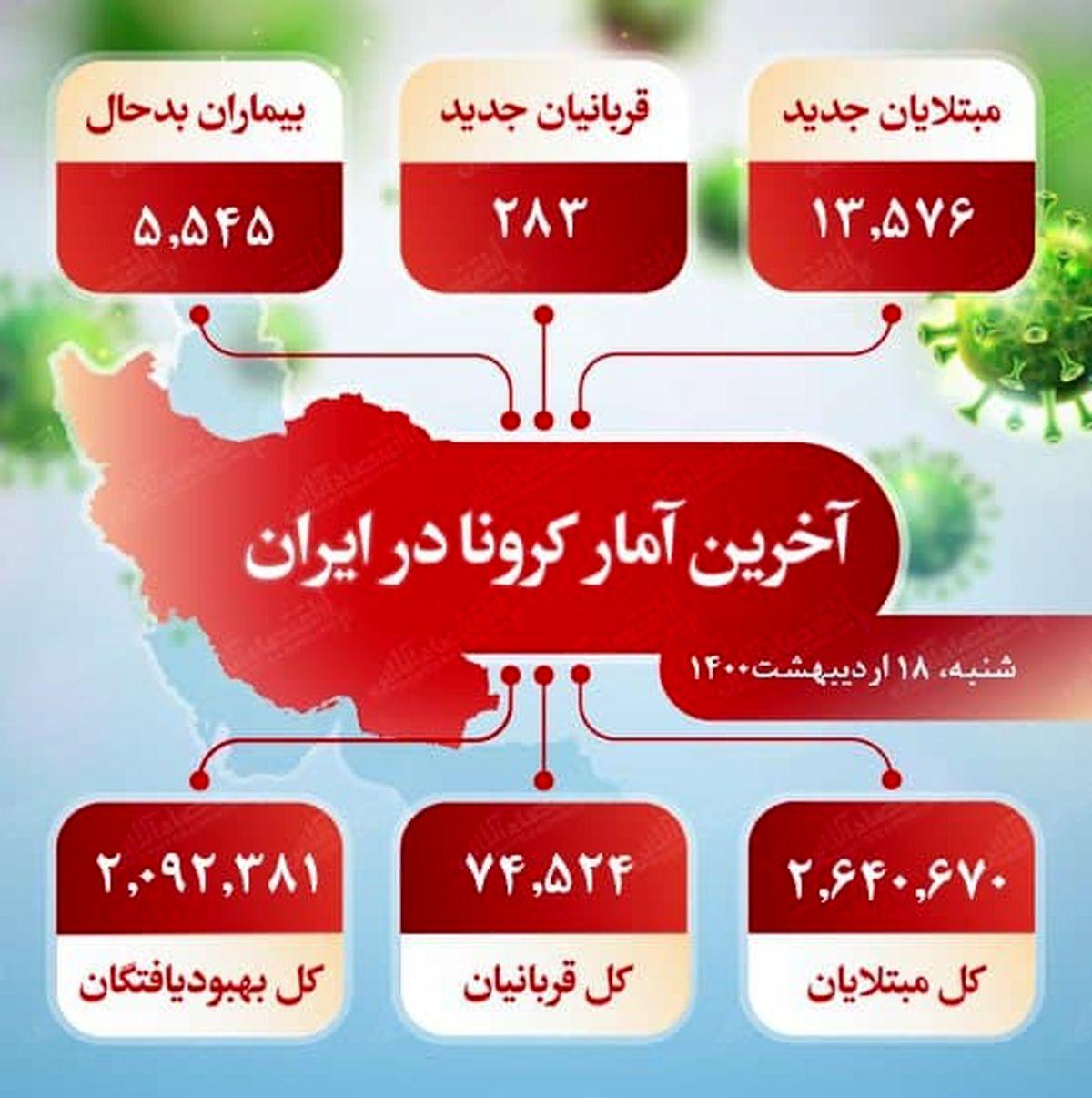 آخرین آمار کرونا در ایران (۱۴۰۰/۲/۱۸)