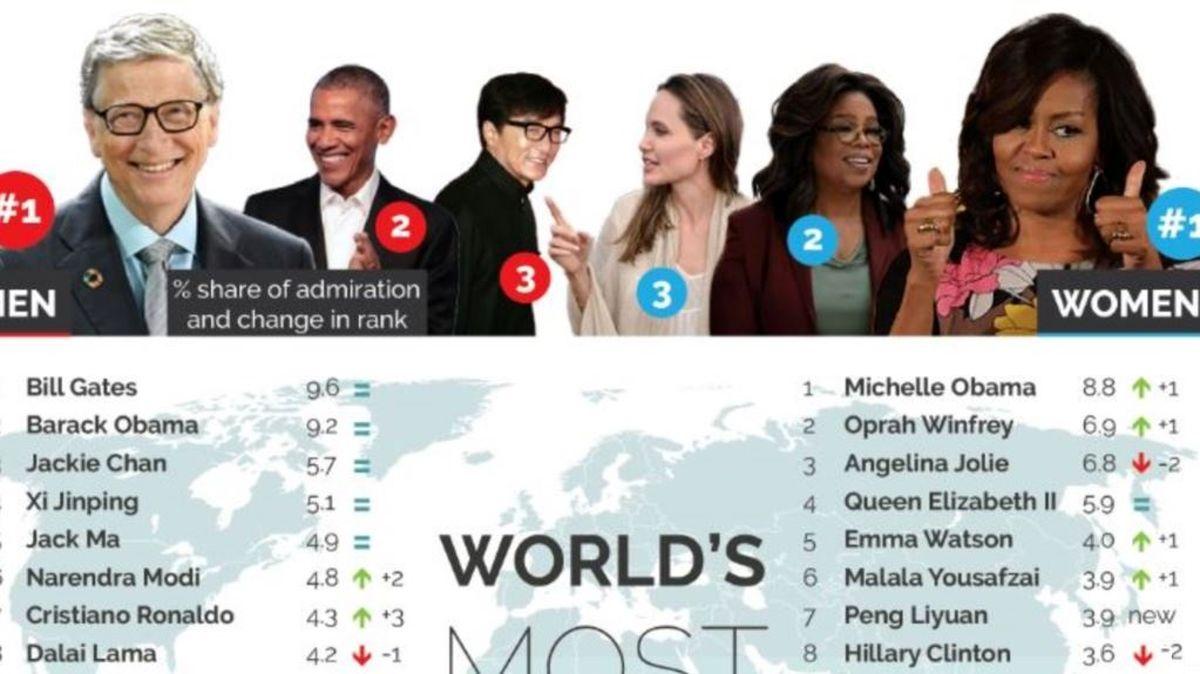 محبوبترین زنان و مردان جهان معرفی شدند +عکس