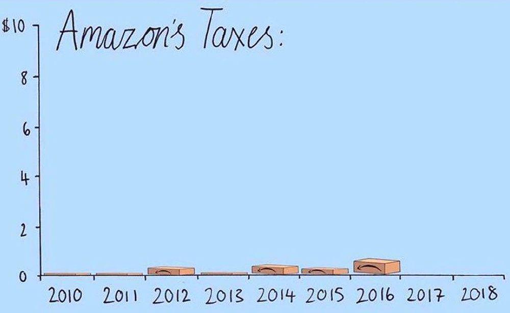 آمازون چقدر مالیات میدهد؟