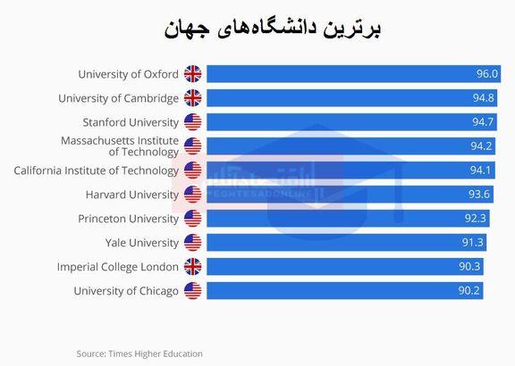 بهترین دانشگاههای جهان کدامند؟