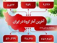آخرین آمار کرونا در ایران (۹۹/۸/۱۸)