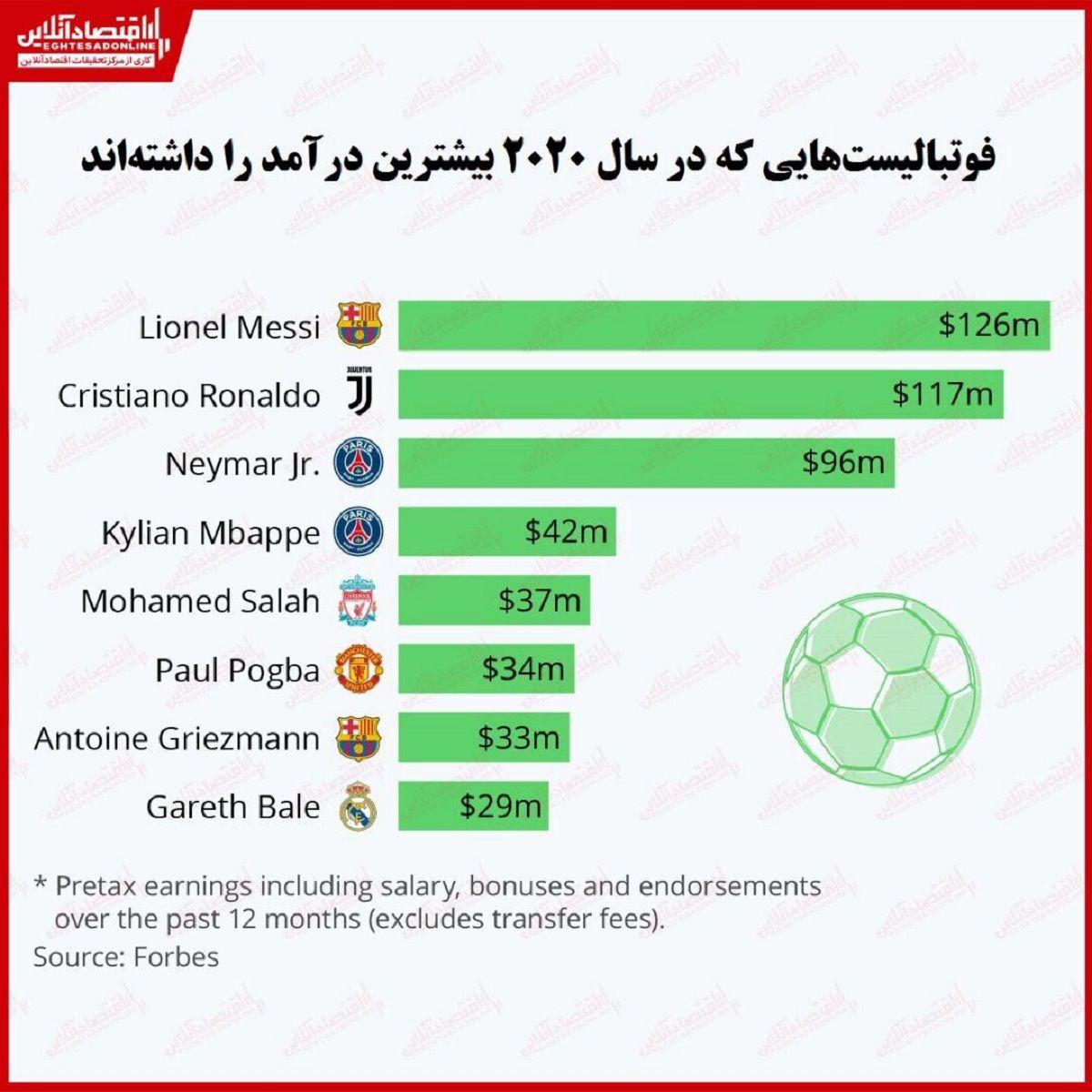 پردرآمدترین فوتبالیستهای جهان را بشناسید/ مسی و رونالدو همچنان صدرنشین