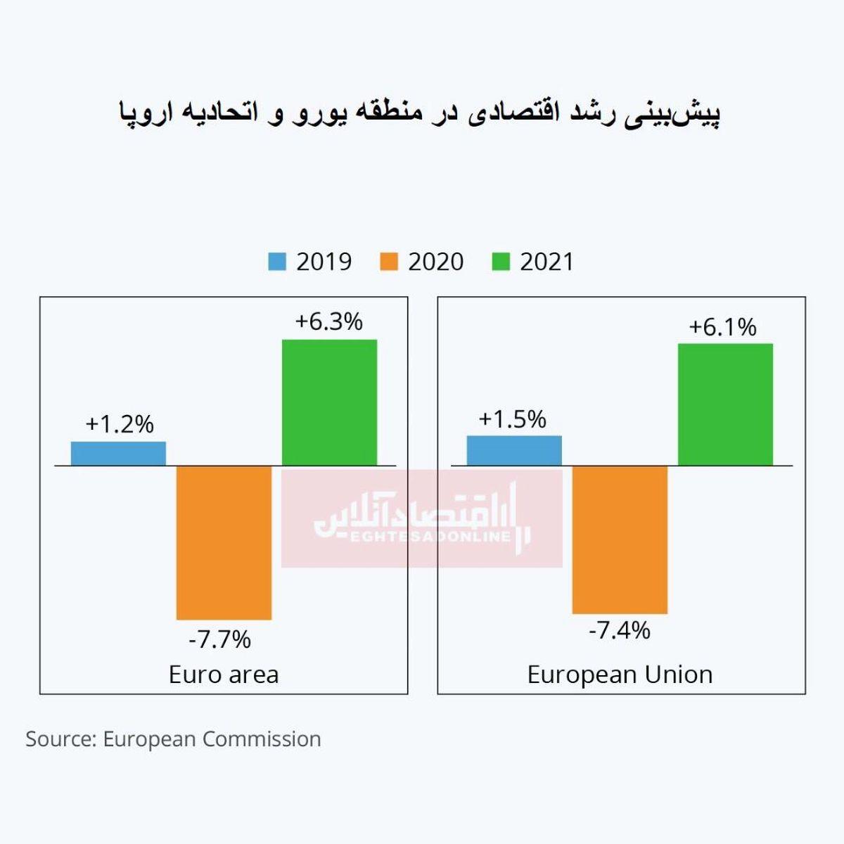 ویروس کرونا، اروپا را با رکود اقتصادی تاریخی مواجه کرد/ تولید ناخالص داخلی اروپا چقدر خواهد بود؟