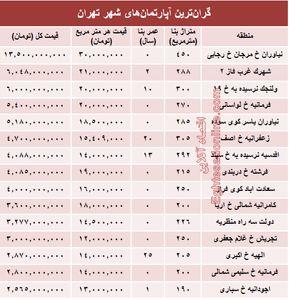 گرانقیمتترین آپارتمانهای فروخته شده پایتخت؟ +جدول