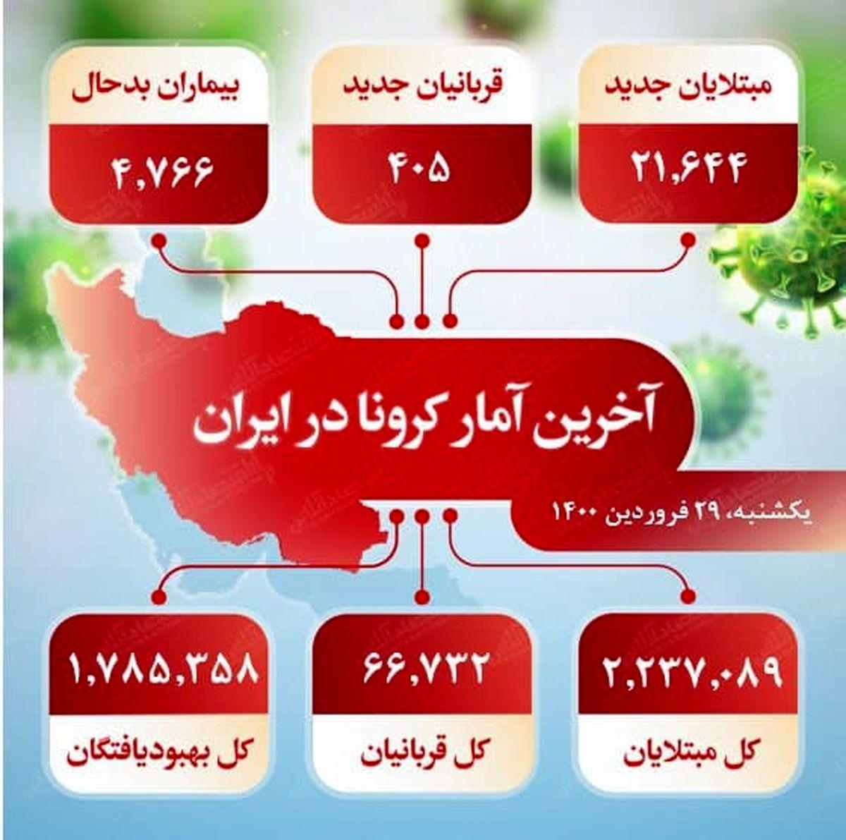 آخرین آمار کرونا در ایران (۱۴۰۰/۱/۲۹)