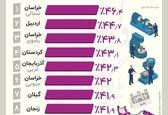 کدام استانها بیشترین نرخ مشارکت اقتصادی را دارند؟ +اینفوگرافیک